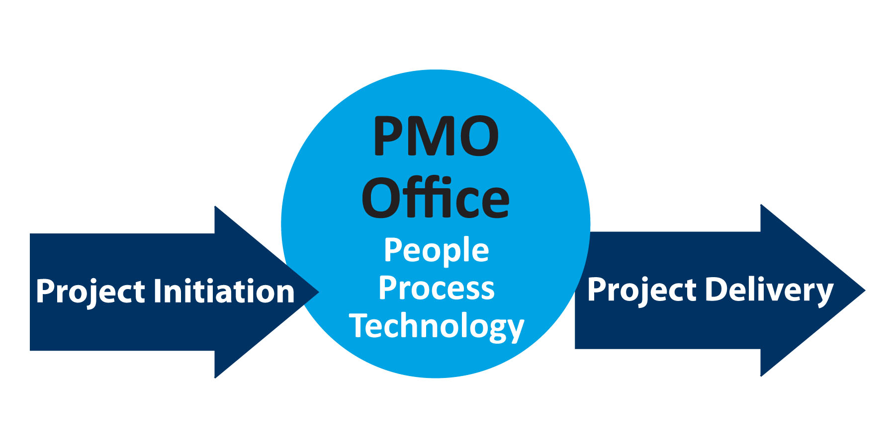 project management of a company The fact is simple – time is money – and the cost of loss tends to fly under the radar when inefficiencies, incorrect technologies and habitual processes go.