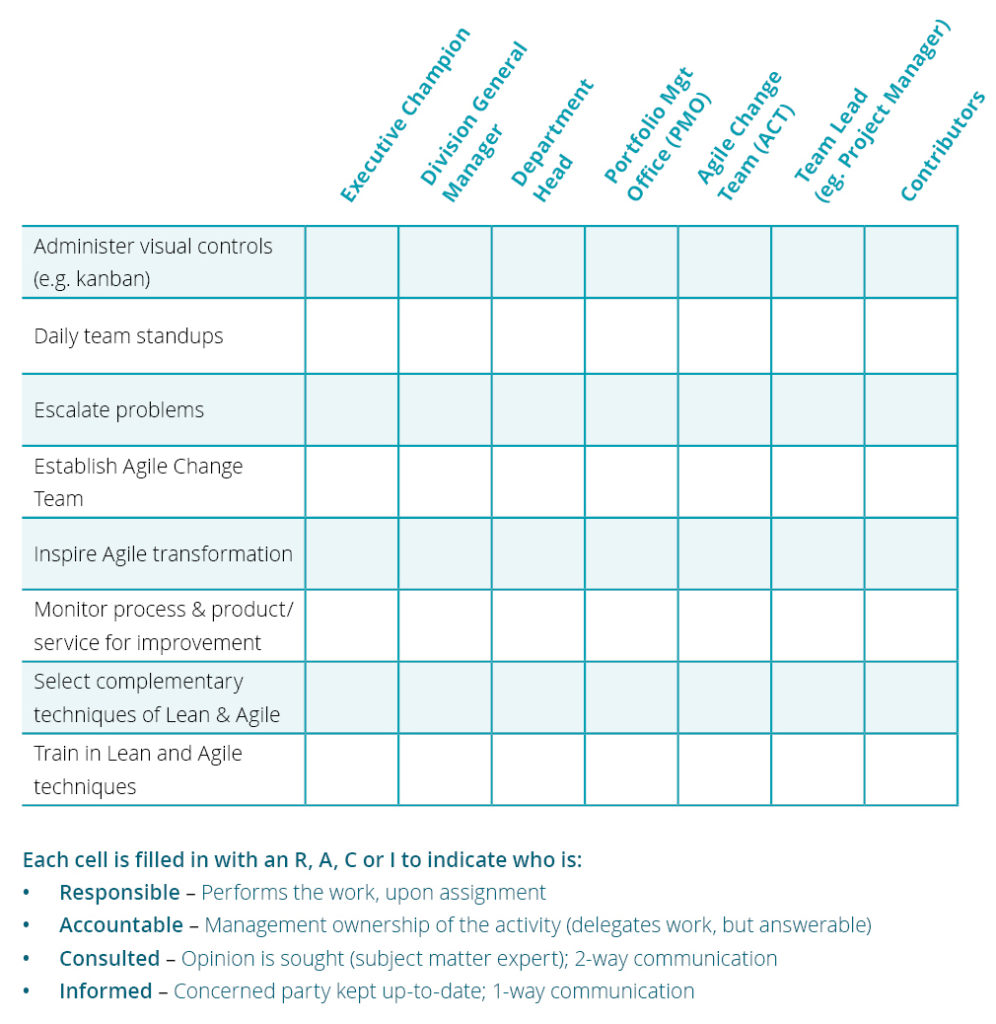 The RACI chart : Tools for agile transformation ...